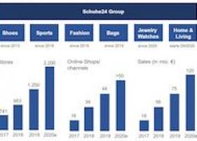 Schuhe24-Gruppe erhöht Jahresprognose